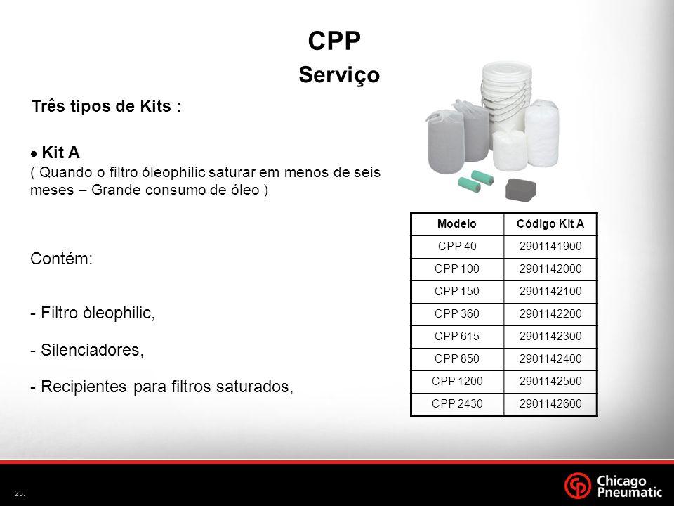 23. Serviço Três tipos de Kits : Contém: - Filtro òleophilic, - Silenciadores, - Recipientes para filtros saturados, Kit A ( Quando o filtro óleophili