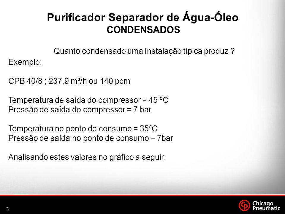 7. CONDENSADOS Quanto condensado uma Instalação típica produz ? Purificador Separador de Água-Óleo Exemplo: CPB 40/8 ; 237,9 m³/h ou 140 pcm Temperatu