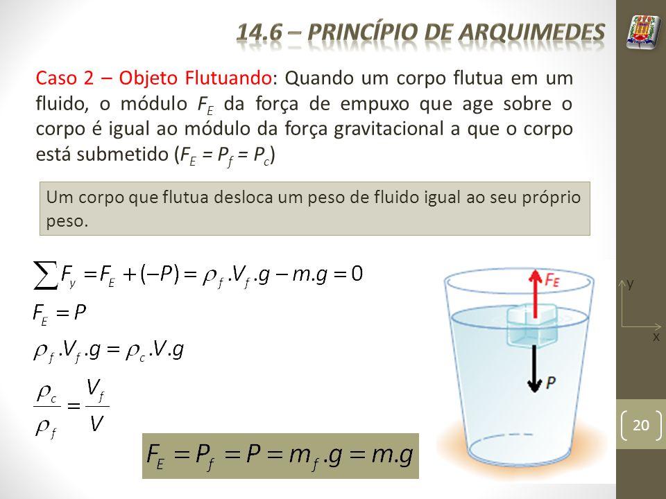 20 Caso 2 – Objeto Flutuando: Quando um corpo flutua em um fluido, o módulo F E da força de empuxo que age sobre o corpo é igual ao módulo da força gr