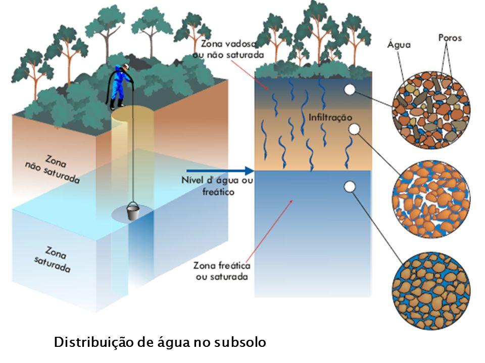 Distribuição de água no subsolo