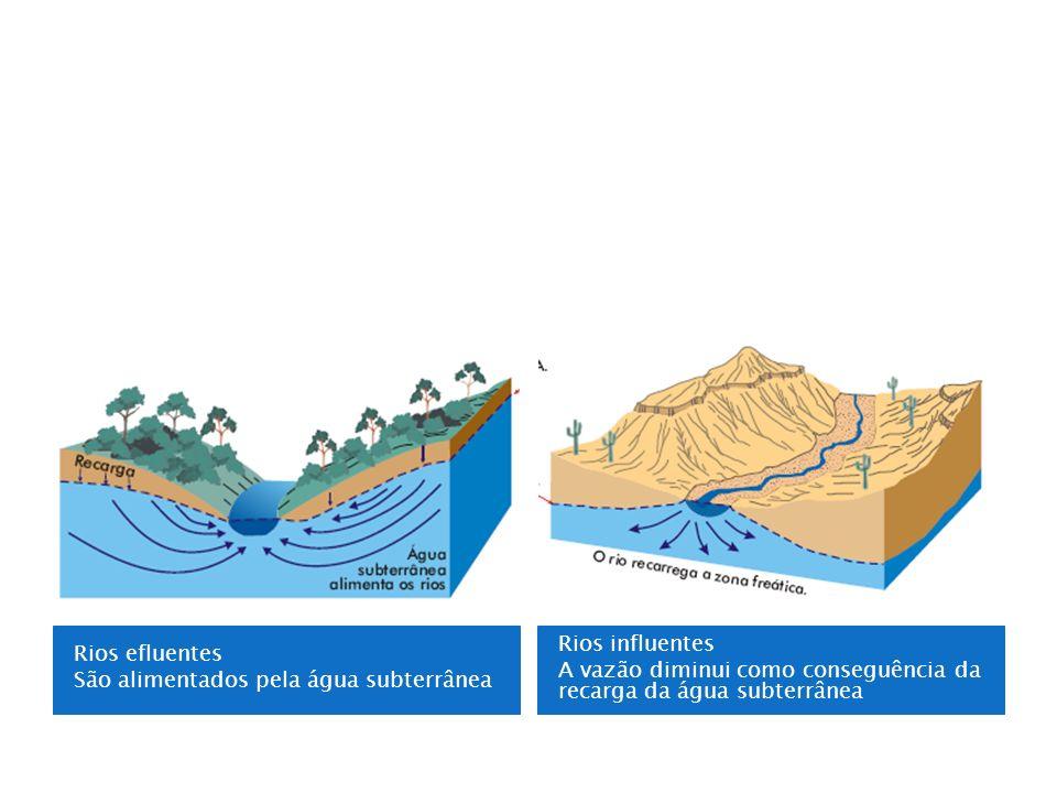 Rios efluentes São alimentados pela água subterrânea Rios influentes A vazão diminui como conseguência da recarga da água subterrânea