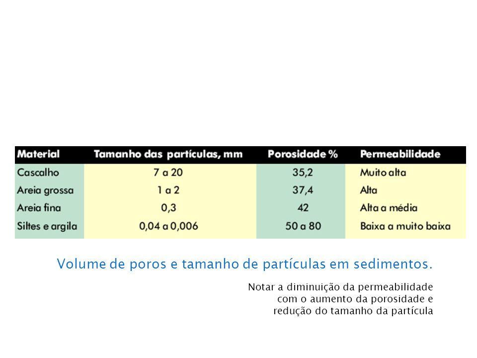 Notar a diminuição da permeabilidade com o aumento da porosidade e redução do tamanho da partícula