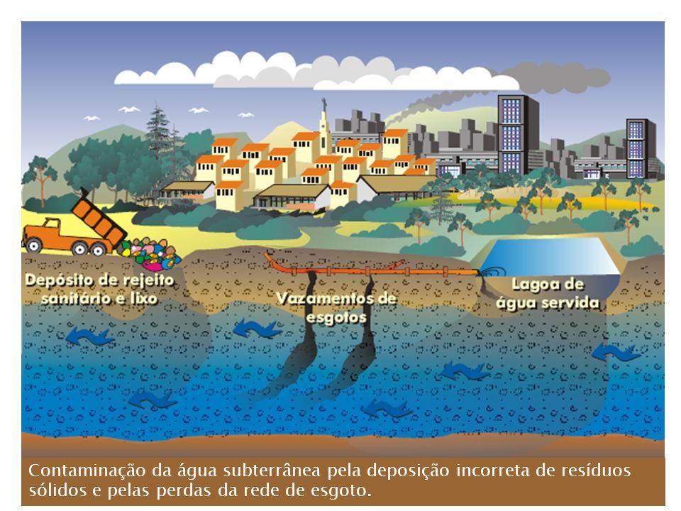 Contaminação da água subterrânea pela deposição incorreta de resíduos sólidos e pelas perdas da rede de esgoto.