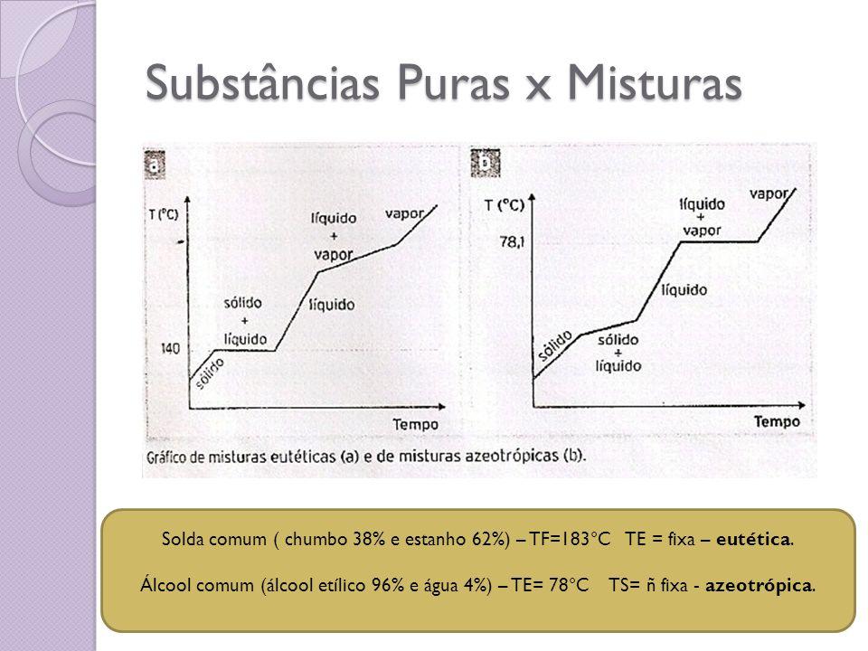 Substâncias Puras x Misturas Solda comum ( chumbo 38% e estanho 62%) – TF=183°C TE = fixa – eutética. Álcool comum (álcool etílico 96% e água 4%) – TE