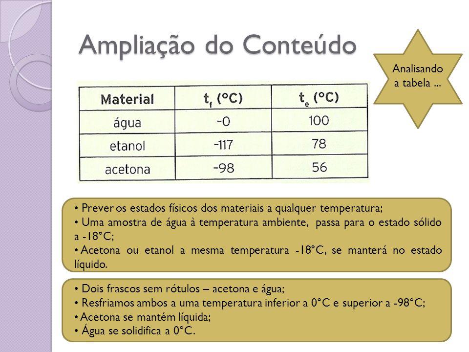 Ampliação do Conteúdo Prever os estados físicos dos materiais a qualquer temperatura; Uma amostra de água à temperatura ambiente, passa para o estado