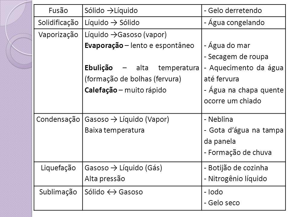 FusãoSólido Líquido- Gelo derretendo SolidificaçãoLíquido Sólido- Água congelando Vaporização Líquido Gasoso (vapor) Evaporação – lento e espontâneo E