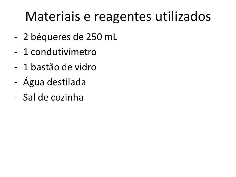 Materiais e reagentes utilizados -2 béqueres de 250 mL -1 condutivímetro -1 bastão de vidro -Água destilada -Sal de cozinha