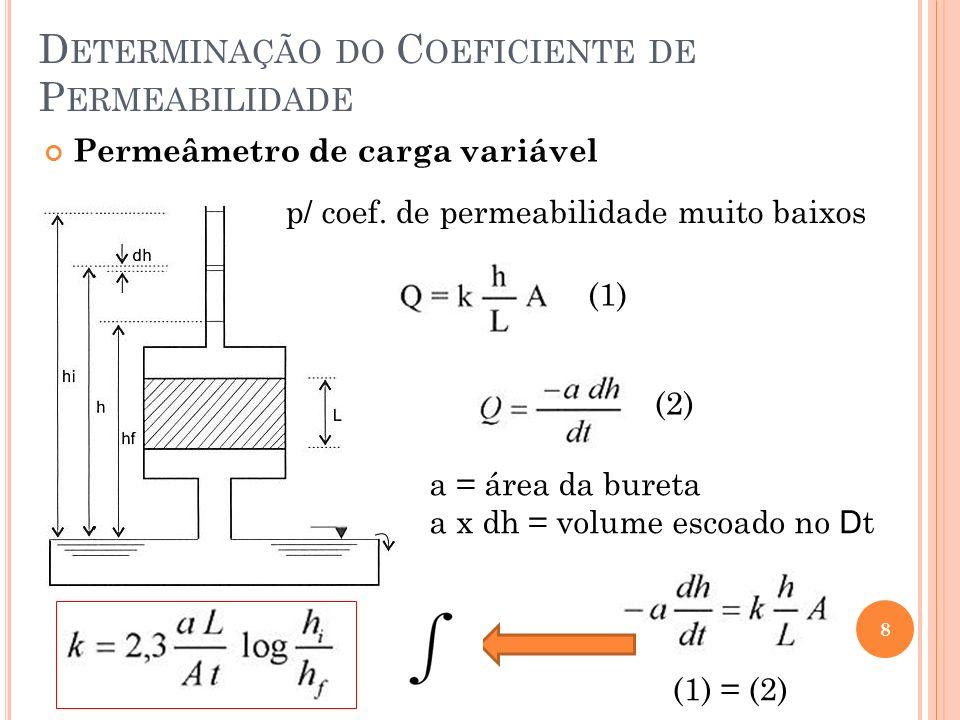 D ETERMINAÇÃO DO C OEFICIENTE DE P ERMEABILIDADE 8 Permeâmetro de carga variável p/ coef.