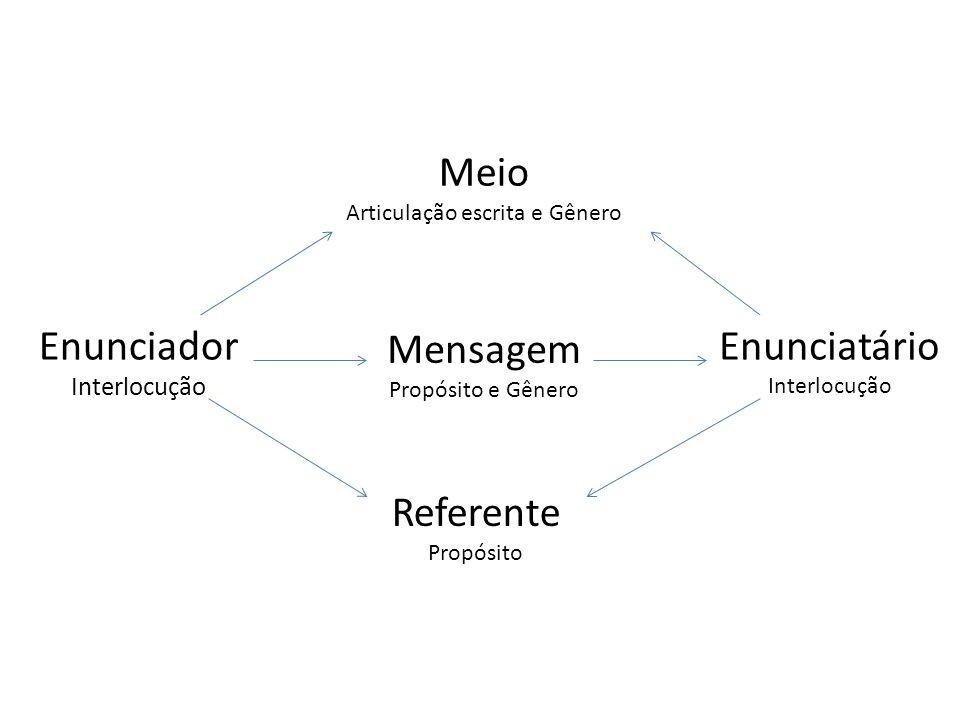 Mensagem Propósito e Gênero Referente Propósito Enunciador Interlocução Enunciatário Interlocução Meio Articulação escrita e Gênero