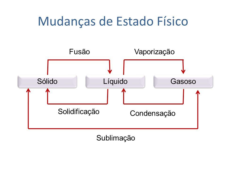 Mudança de estados físicos Fusão: transformação de uma substância do estado sólido para o estado líquido.