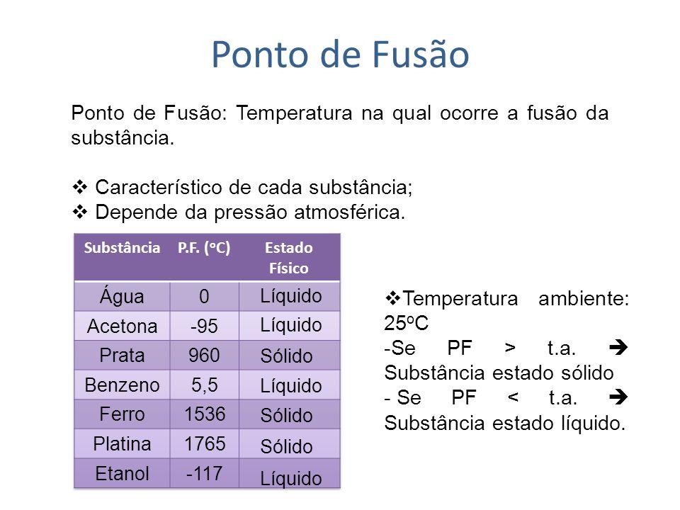 Ponto de Ebulição Ponto de Ebulição: Temperatura na qual ocorre a mudança do estado líquido para estado gasoso.