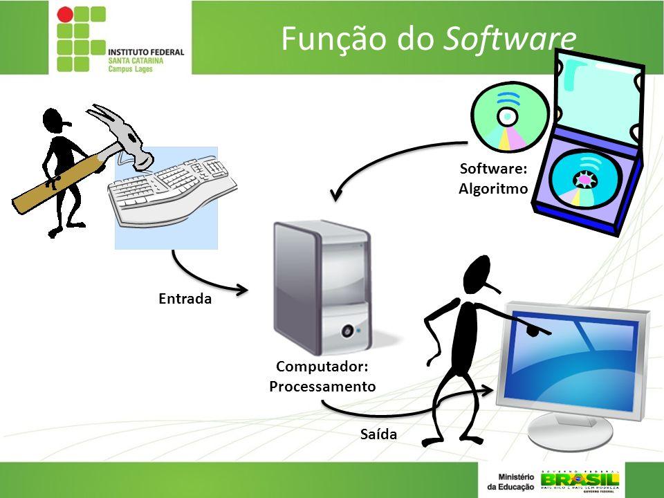 Função do Software Software: Algoritmo Computador: Processamento Entrada Saída