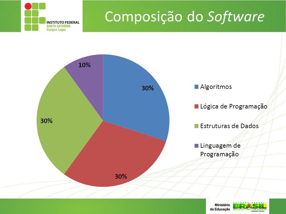 Composição do Software