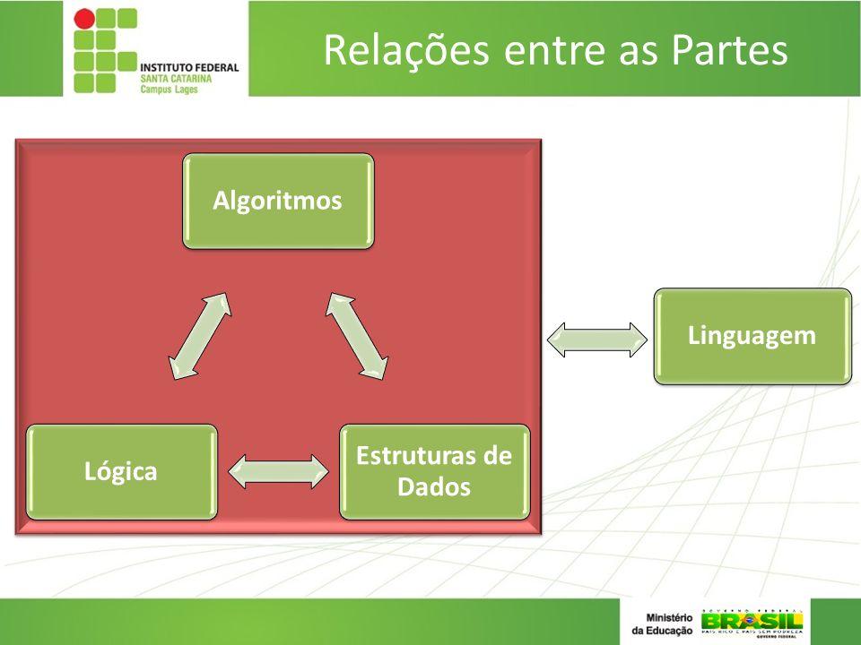 Relações entre as Partes Algoritmos Estruturas de Dados Lógica Linguagem