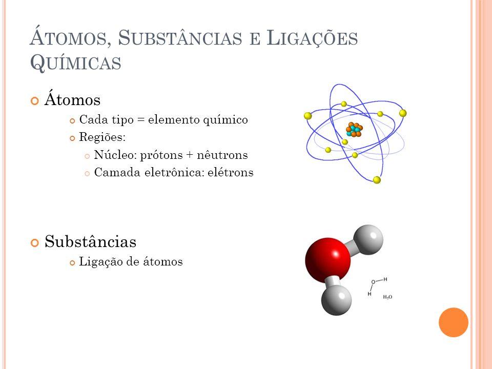 Á TOMOS, S UBSTÂNCIAS E L IGAÇÕES Q UÍMICAS Átomos Cada tipo = elemento químico Regiões: Núcleo: prótons + nêutrons Camada eletrônica: elétrons Substâ