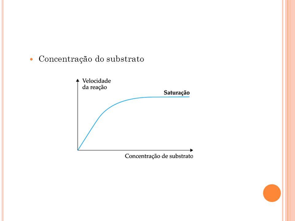 Concentração do substrato