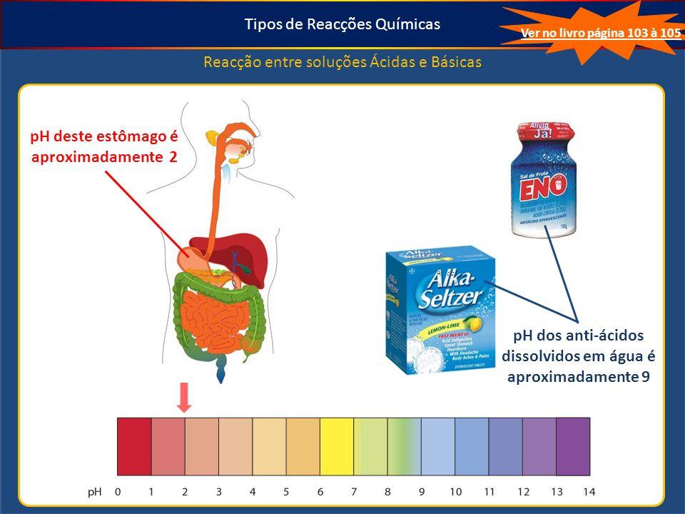 Tipos de Reacções Químicas Reacção entre soluções Ácidas e Básicas Ver no livro página 103 à 105 pH deste estômago é aproximadamente 2 pH dos anti-ácidos dissolvidos em água é aproximadamente 9 Anti Ácido Anti Ácido