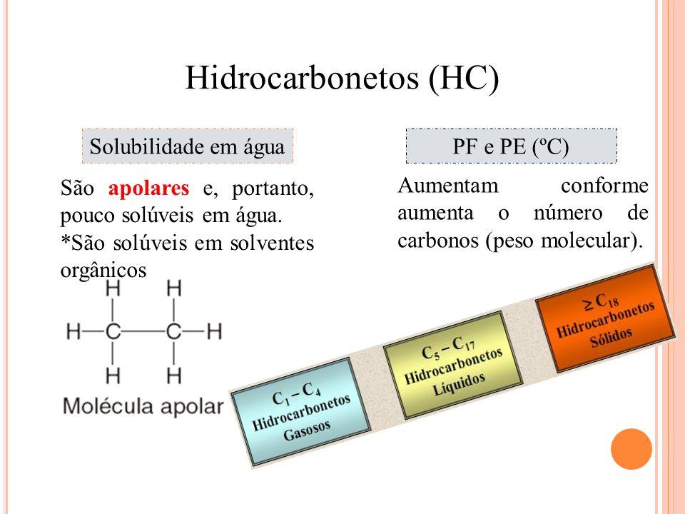 Química Hidrocarbonetos (HC) Solubilidade em águaPF e PE (ºC) São apolares e, portanto, pouco solúveis em água. *São solúveis em solventes orgânicos A
