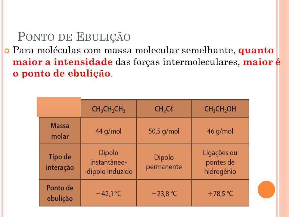 SubstânciaFórmulaMassa molarTemperatura de Ebulição (ºC) PropanoCH 3 CH 2 CH 3 44- 45ºC Metoximetano*CH 3 – O – CH 3 46- 25ºC EtanalCH 3 CHO44+ 20ºC EtanolCH 3 CH 2 OH46+ 78ºC *Obs: éteres tem baixa polaridade