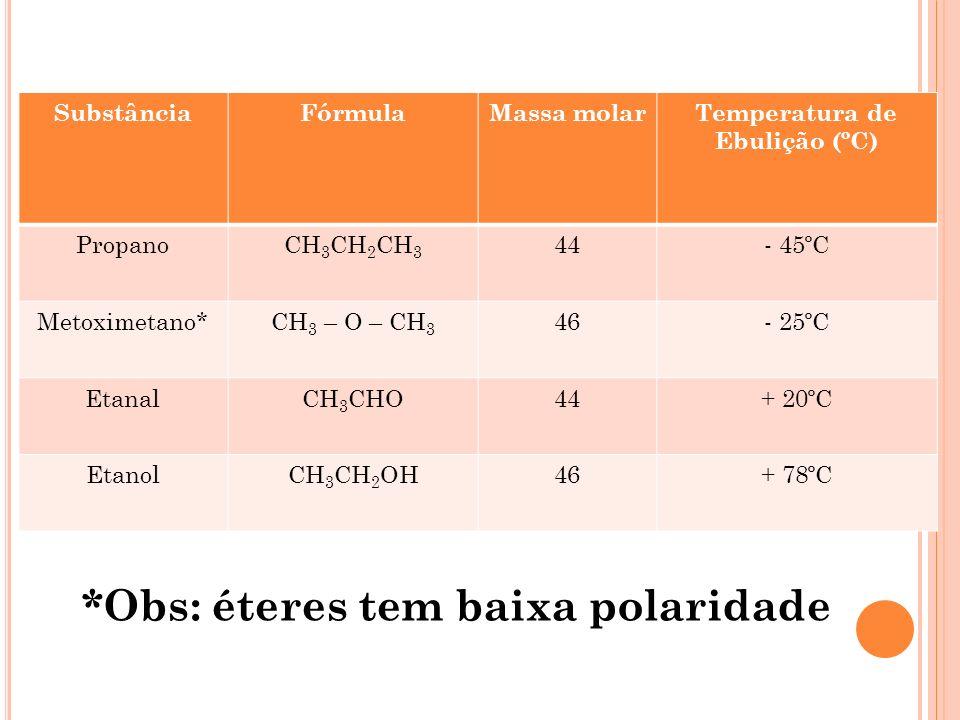 SubstânciaFórmulaMassa molarTemperatura de Ebulição (ºC) PropanoCH 3 CH 2 CH 3 44- 45ºC Metoximetano*CH 3 – O – CH 3 46- 25ºC EtanalCH 3 CHO44+ 20ºC E
