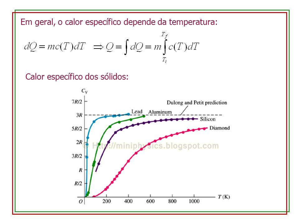 Em geral, o calor específico depende da temperatura: Calor específico dos sólidos: