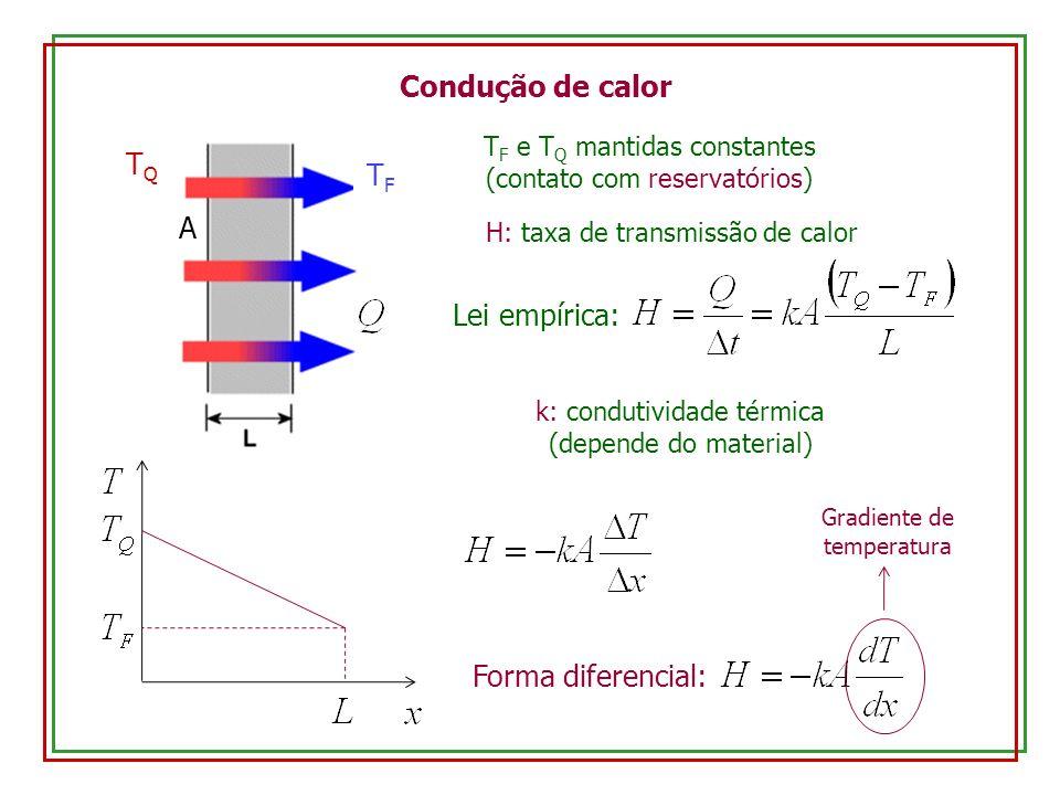 Condução de calor TQTQ TFTF A T F e T Q mantidas constantes (contato com reservatórios) H: taxa de transmissão de calor Lei empírica: k: condutividade