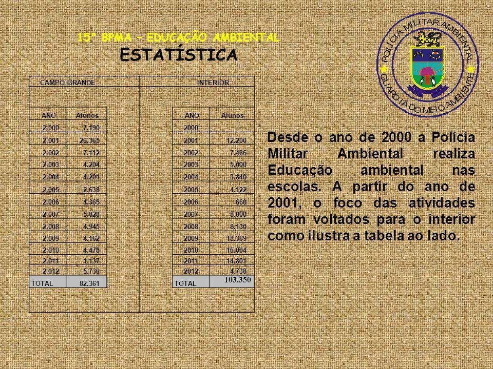 CAMPO GRANDE INTERIOR ANO Alunos ANO Alunos 2.000 7.190 2000 - 2.001 26.365 2001 12.200 2.002 7.112 2002 7.486 2.003 4.204 2003 5.000 2.004 4.201 2004