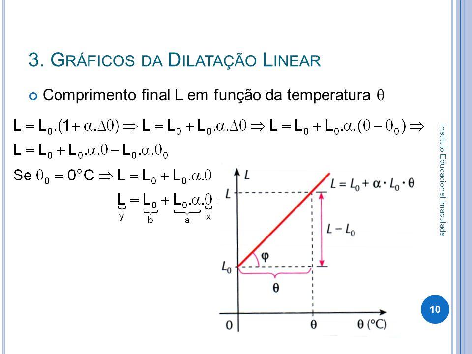 3. G RÁFICOS DA D ILATAÇÃO L INEAR Comprimento final L em função da temperatura 10 Instituto Educacional Imaculada