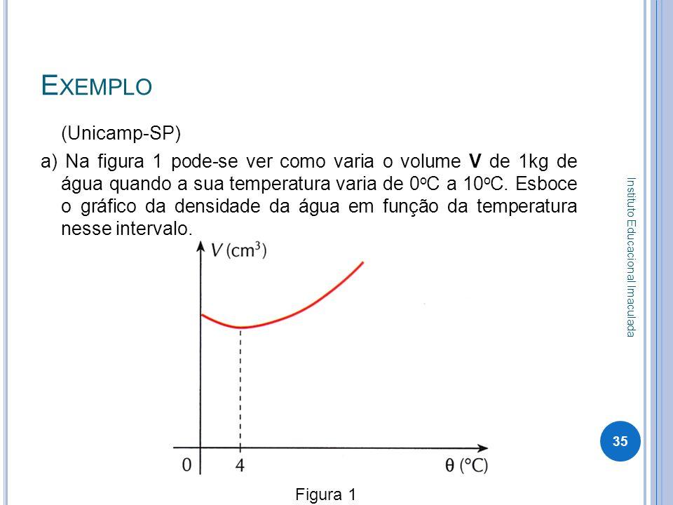 E XEMPLO (Unicamp-SP) a) Na figura 1 pode-se ver como varia o volume V de 1kg de água quando a sua temperatura varia de 0 o C a 10 o C. Esboce o gráfi