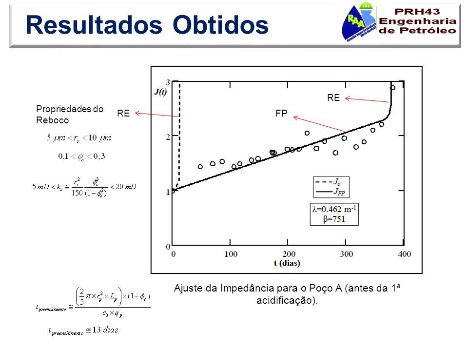RE Propriedades do Reboco FP RE Ajuste da Impedância para o Poço A (antes da 1ª acidificação).
