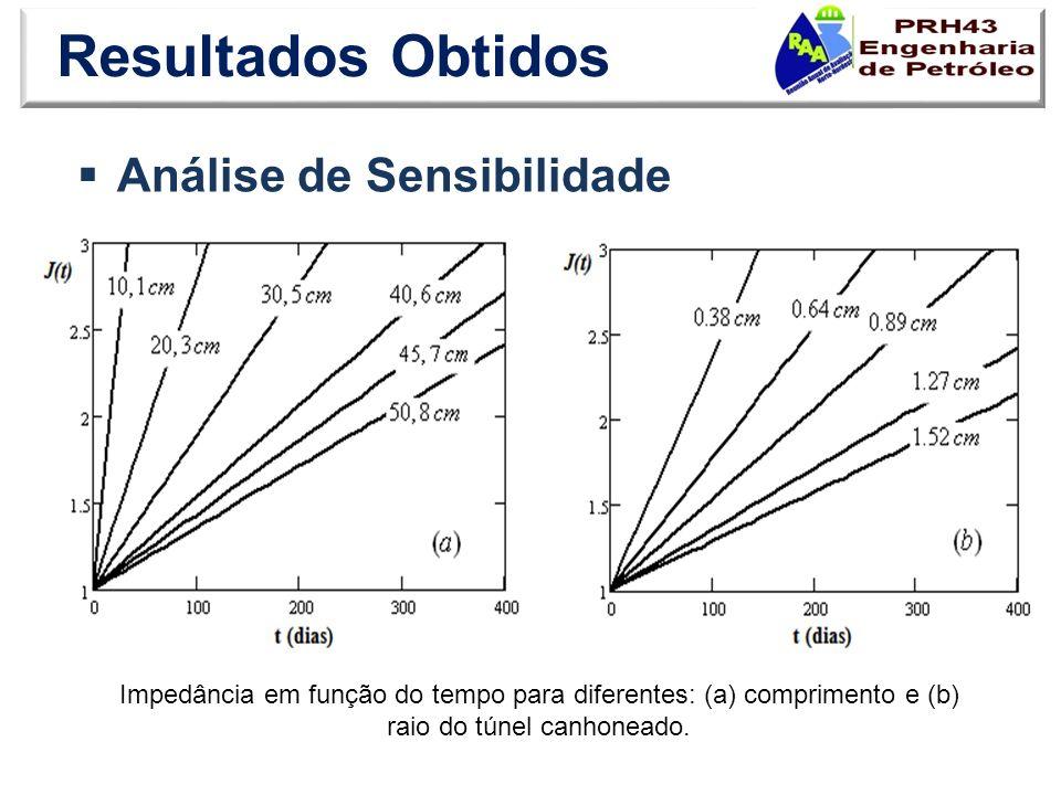 Resultados Obtidos Análise de Sensibilidade Impedância em função do tempo para diferentes: (a) comprimento e (b) raio do túnel canhoneado.