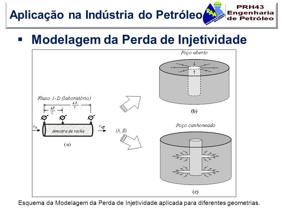 Modelagem da Perda de Injetividade Aplicação na Indústria do Petróleo (λ, β) Esquema da Modelagem da Perda de Injetividade aplicada para diferentes ge