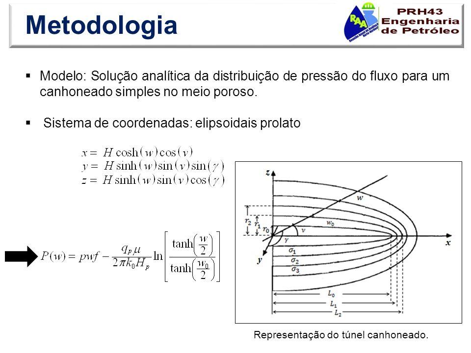 Metodologia Modelo: Solução analítica da distribuição de pressão do fluxo para um canhoneado simples no meio poroso. Sistema de coordenadas: elipsoida