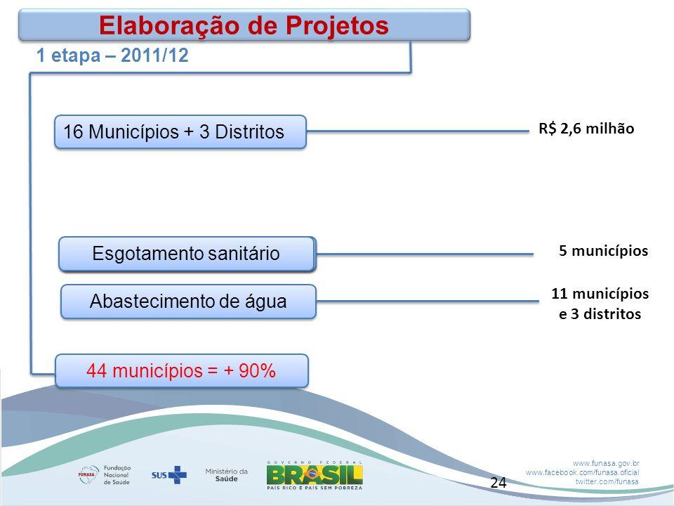 www.funasa.gov.br www.facebook.com/funasa.oficial twitter.com/funasa Abastecimento de água 11 municípios e 3 distritos 16 Municípios + 3 Distritos Elaboração de Projetos R$ 2,6 milhão Boca do Acre 5 municípios 44 municípios = + 90% Boca do Acre Esgotamento sanitário 1 etapa – 2011/12 24