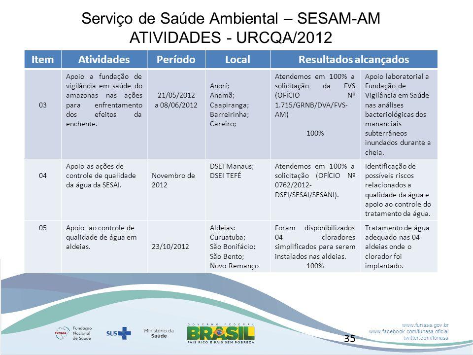 www.funasa.gov.br www.facebook.com/funasa.oficial twitter.com/funasa Serviço de Saúde Ambiental – SESAM-AM ATIVIDADES - URCQA/2012 ItemAtividadesPeríodoLocalResultados alcançados 03 Apoio a fundação de vigilância em saúde do amazonas nas ações para enfrentamento dos efeitos da enchente.