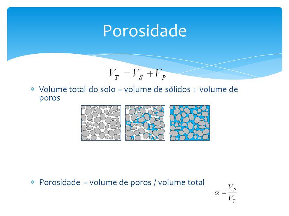 Volume total do solo = volume de sólidos + volume de poros Porosidade = volume de poros / volume total Porosidade