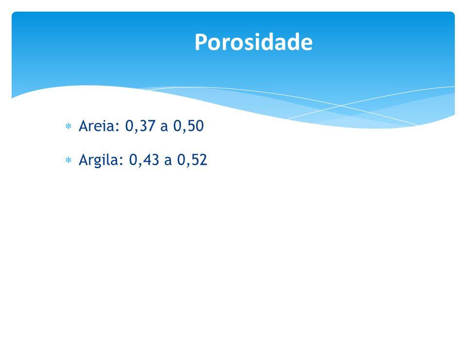 Areia: 0,37 a 0,50 Argila: 0,43 a 0,52 Porosidade