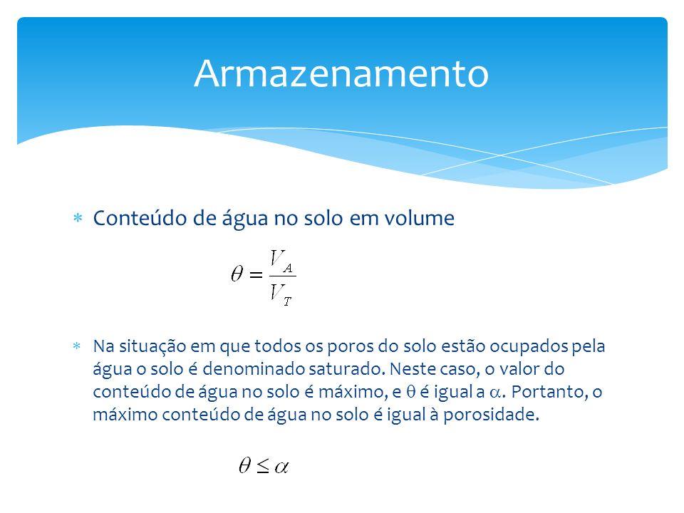 Conteúdo de água no solo em volume Na situação em que todos os poros do solo estão ocupados pela água o solo é denominado saturado. Neste caso, o valo