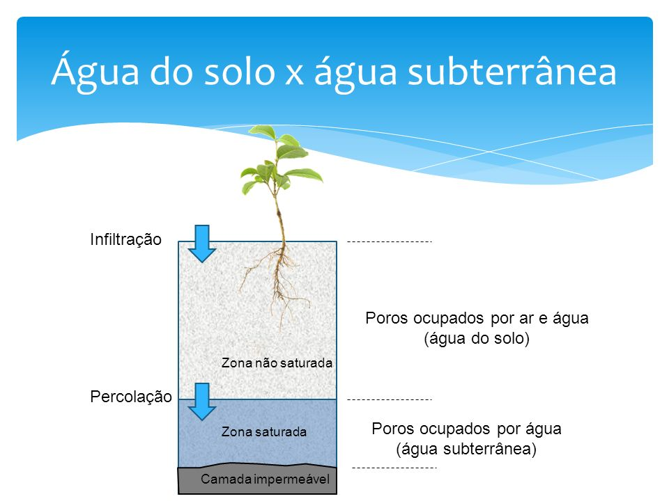 Camada impermeável Zona saturada Zona não saturada Poros ocupados por ar e água (água do solo) Poros ocupados por água (água subterrânea) Infiltração