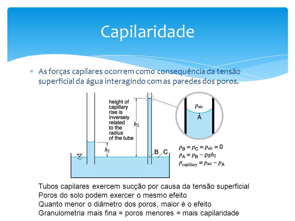 As forças capilares ocorrem como consequência da tensão superficial da água interagindo com as paredes dos poros. Capilaridade Tubos capilares exercem