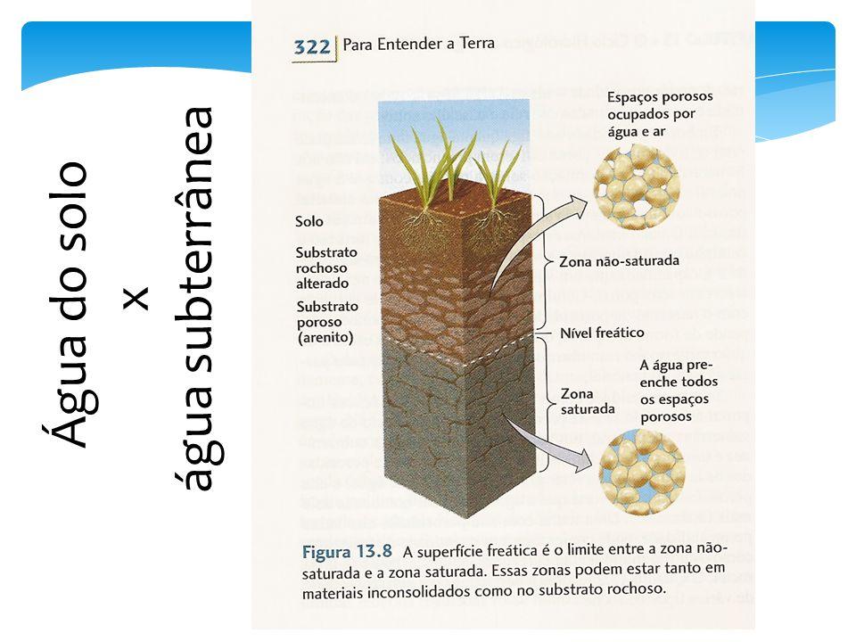 O solo é uma mistura de materiais sólidos, líquidos e gasosos.