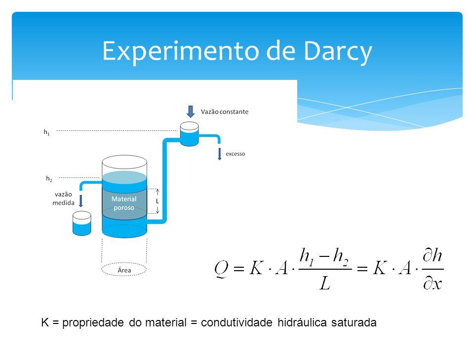 K = propriedade do material = condutividade hidráulica saturada