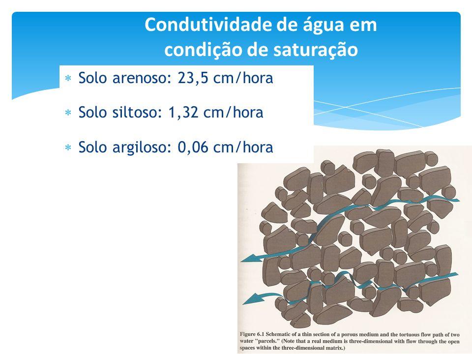 Condutividade de água em condição de saturação Solo arenoso: 23,5 cm/hora Solo siltoso: 1,32 cm/hora Solo argiloso: 0,06 cm/hora