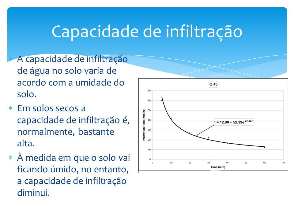 A capacidade de infiltração de água no solo varia de acordo com a umidade do solo. Em solos secos a capacidade de infiltração é, normalmente, bastante