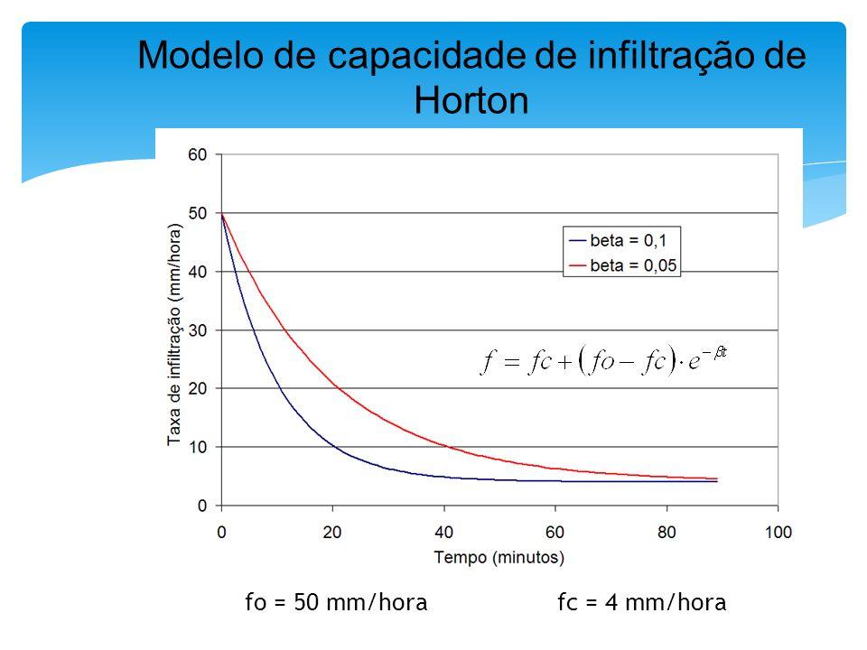 fo = 50 mm/hora fc = 4 mm/hora Modelo de capacidade de infiltração de Horton