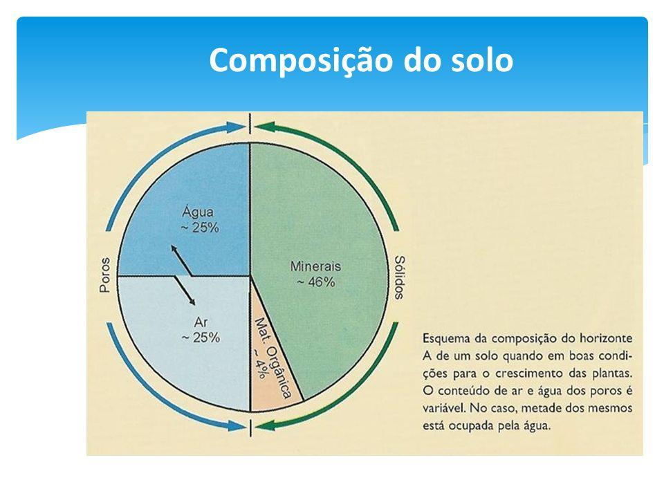 Normalmente analisada do ponto de vista do diâmetro das partículas que compõe o solo: Diâmetro (mm)Classe 0,0002 a 0,002Argila 0,002 a 0,02Silte 0,02 a 0,2Areia fina 0,2 a 2,0Areia grossa Parte sólida do solo