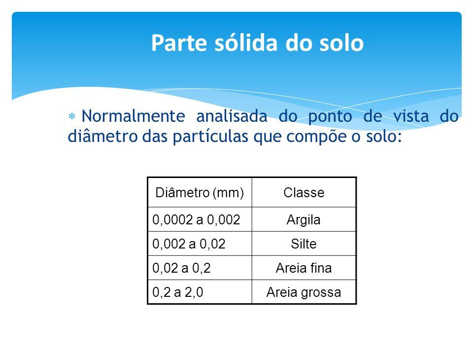 Normalmente analisada do ponto de vista do diâmetro das partículas que compõe o solo: Diâmetro (mm)Classe 0,0002 a 0,002Argila 0,002 a 0,02Silte 0,02