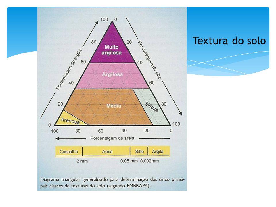 Condutividade de água em condição de saturação Movimento da água em meios porosos