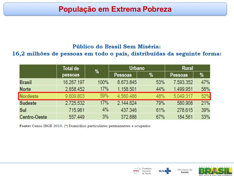 www.funasa.gov.br www.facebook.com/funasa.oficial twitter.com/funasa População em Extrema Pobreza