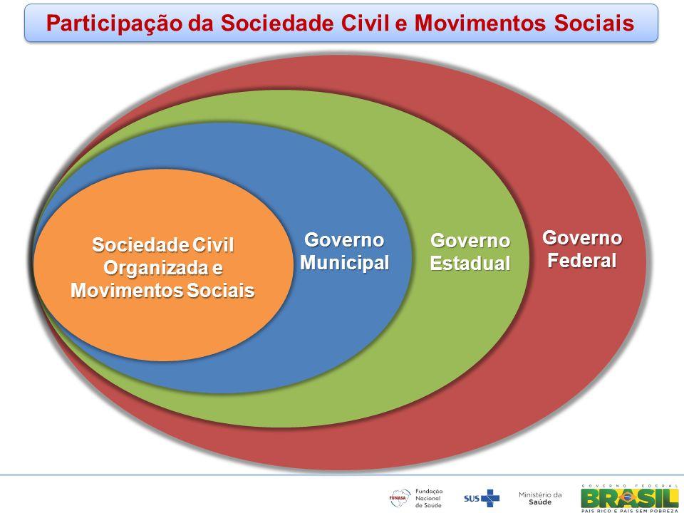 www.funasa.gov.br www.facebook.com/funasa.oficial twitter.com/funasa Governo Federal Governo Estadual Participação da Sociedade Civil e Movimentos Soc
